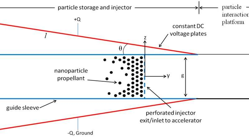 Study models new method to accelerate nanoparticles