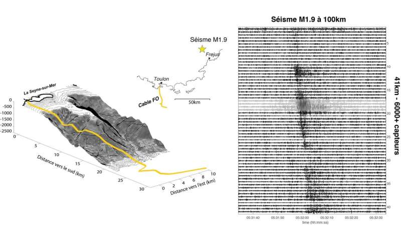 Submarine cables: billions of potential seismic sensors!