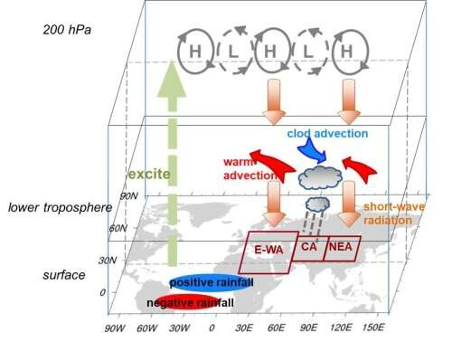 Summer Eurasian nonuniform warming found related to the Atlantic Multidecadal Oscillation