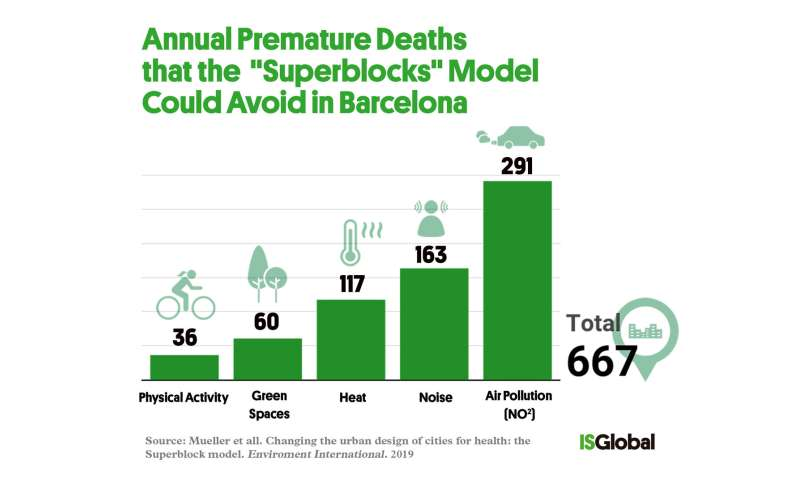 'Superblocks' model could prevent almost 700 premature deaths every year in Barcelona
