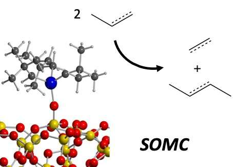 Surface organometallic chemistry (SOMC) could open up new paths for the synthesis of fuels and energy carriers
