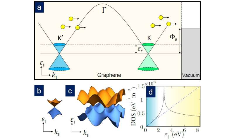 SUTD physicists unlock the mystery of thermionic emission in graphene