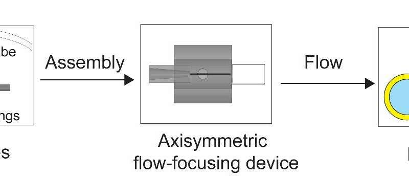 SUTD researchers developed customizable microfluidic nozzles for generating complex emulsions
