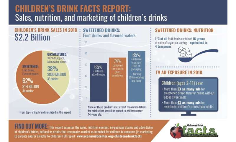 Sweetened drinks represented 62% of children's drink sales in 2018