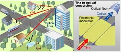 Technologies for the sixth generation cellular network