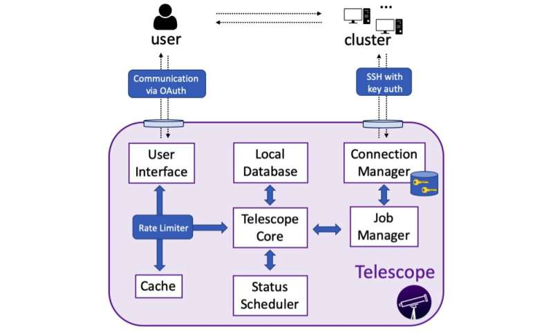 Telescope: a tool to manage bioinformatics analyses on mobile devices