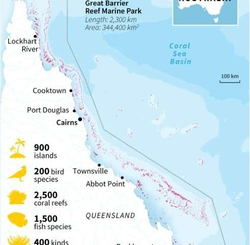 The 2,300-kilometre (1,400-mile) reef has already suffered from back-to-back coral bleaching in 2016 and 2017, where swathes hav