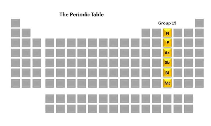 The deadly, life-giving and transient elements that make up group 15 of the periodic table