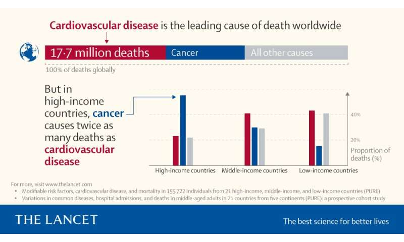 The Lancet: Cancer now leading cause of death in high-income countries - while heart disease burden persists in low-income and m