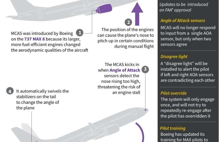 The MCAS system on 737 MAX 8 planes is designed to prevent engine stalls
