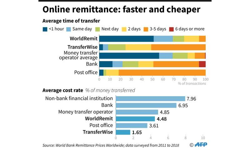 The money transfer business is being upended by new fintech firms such as WorldRemit and TransferWise