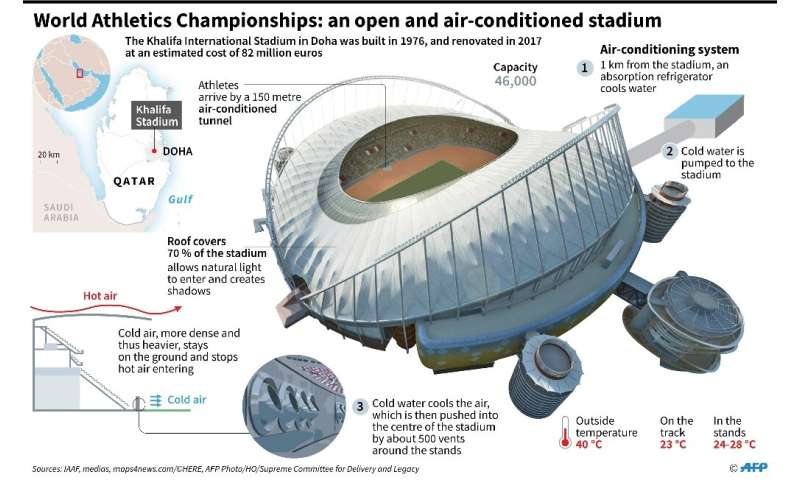 The World Athletics Championships in Doha will take place in a stadium that is open but air-conditioned