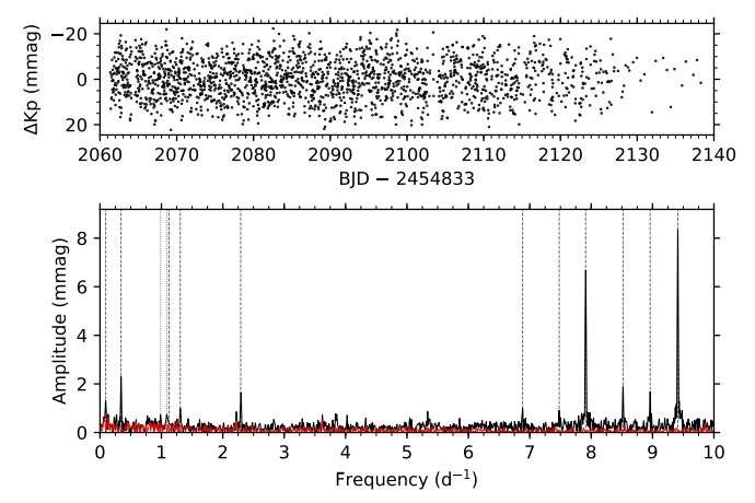 Three new Beta Cephei stars detected