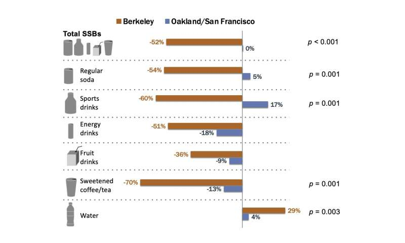 Three years into soda tax, sugary drink consumption down more than 50 percent in Berkeley