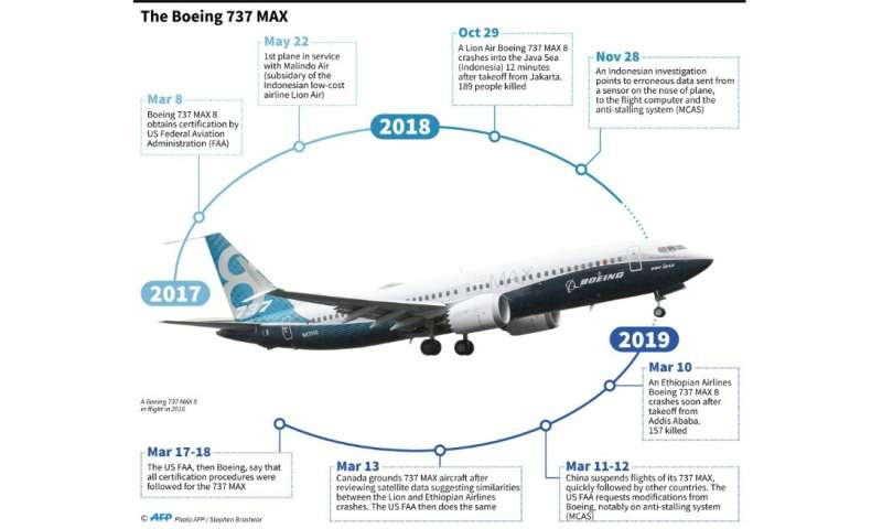 Timeline of the history of the Boeing 737 MAX aircraft since its certification by the US Federal Aviation Administration in 2017
