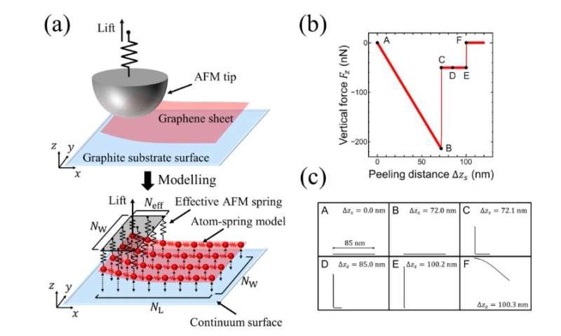 Time-saving simulation of peeling graphene sheets
