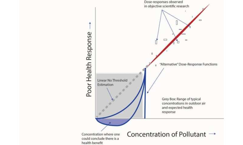 Top EPA advisers challenge long-standing air pollution science, threatening Americans' health