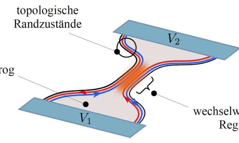 Topological nanoelectronics