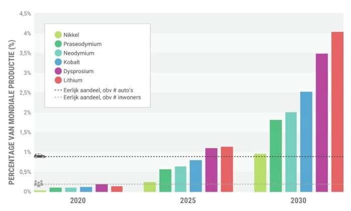 Transition to electric vehicles puts heavy pressure on production of critical metals