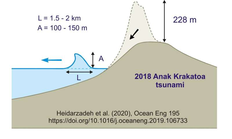 Tsunami unleashed by Anak Krakatoa eruption was at least 100m high