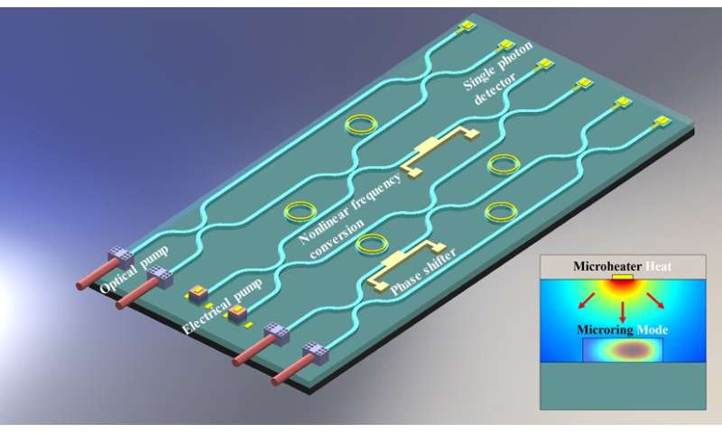 Tunable optical chip paves way for new quantum devices
