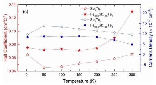 Tuning the topological insulator Sb2Te3: just add iron