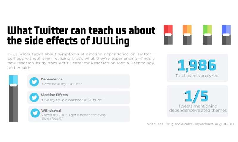 Tweets indicate nicotine dependence, withdrawal symptoms of JUUL users
