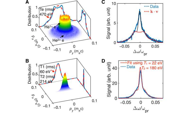 Ultrafast optical field-ionized gases: A laboratory platform to study kinetic plasma instabilities.