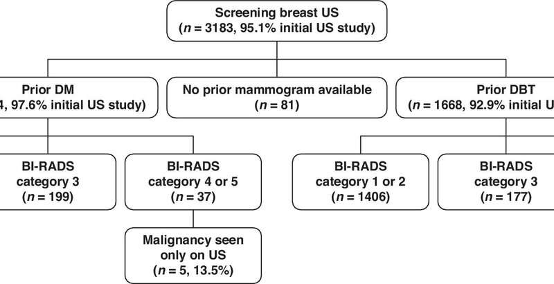 Ultrasound yields similar cancer detection rates after digital mammography, tomosynthesis