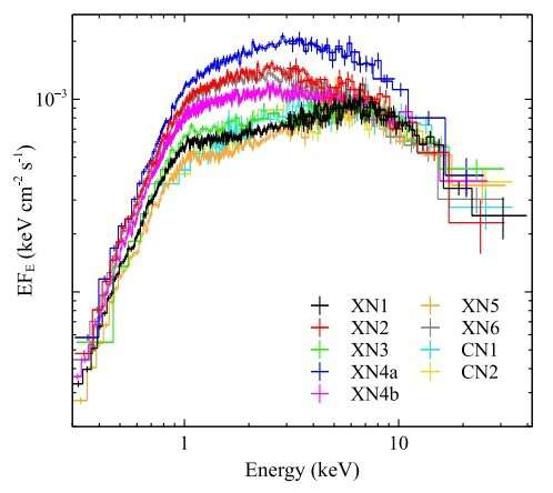 Unusual X-ray spectral variability observed in NGC 1313 X-1