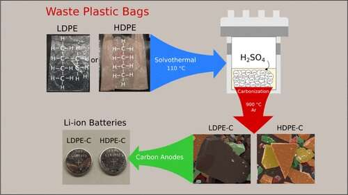 Upcycling plastic bags into battery parts (video)