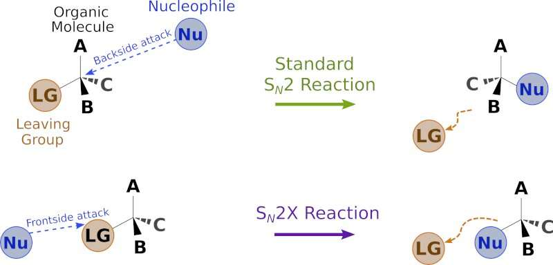 Efterstræbte Upending a fundamental reaction in organic chemistry—discovery of SV-36