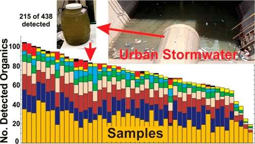 Urban stormwater could release contaminants to ground, surface waters