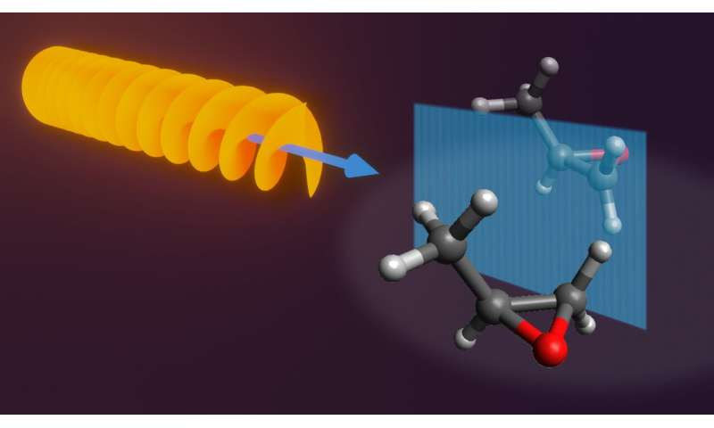 Using corkscrew lasers to separate chiral molecules