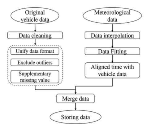 Using deep learning to predict parameters of batteries on electric vehicles