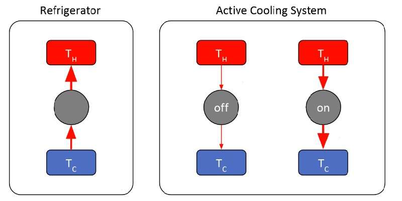 Using metals with high thermoelectric power factor to create efficient all-solid-state active cooler