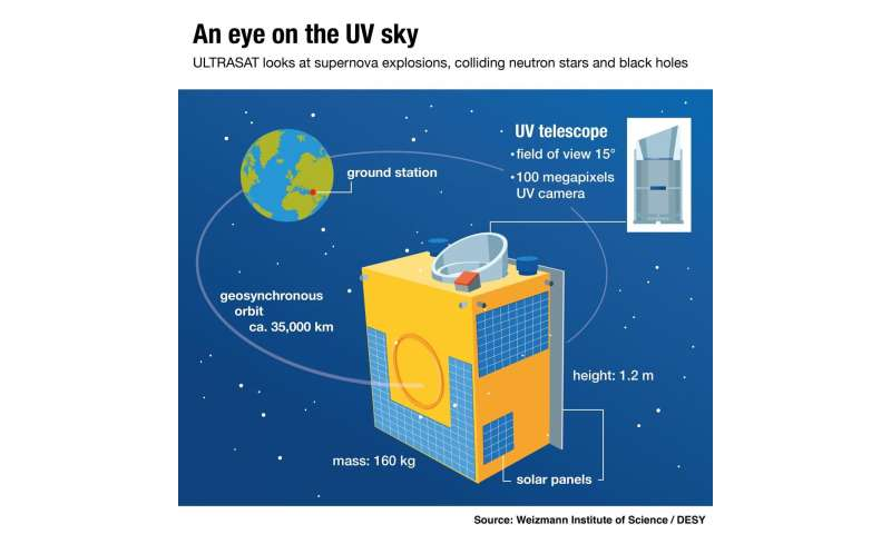 UV satellite will open new view on exploding stars and black holes