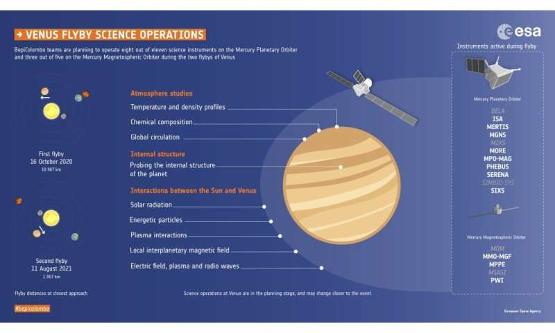 Venus takes centre stage in October 2020 observation campaign