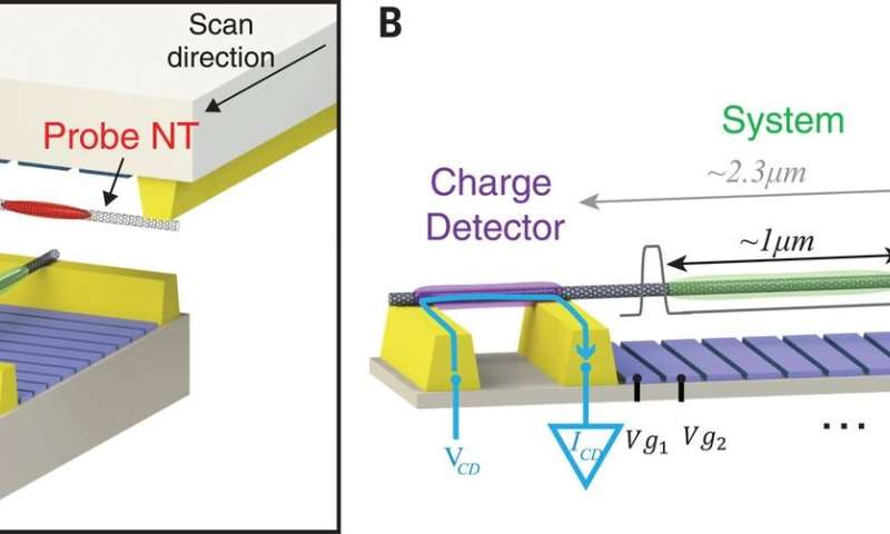 Visualizing a quantum crystal – Imaging the electronic Wigner crystal in 1-D