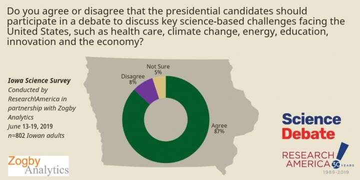 Voters really want presidential candidates to talk more about science