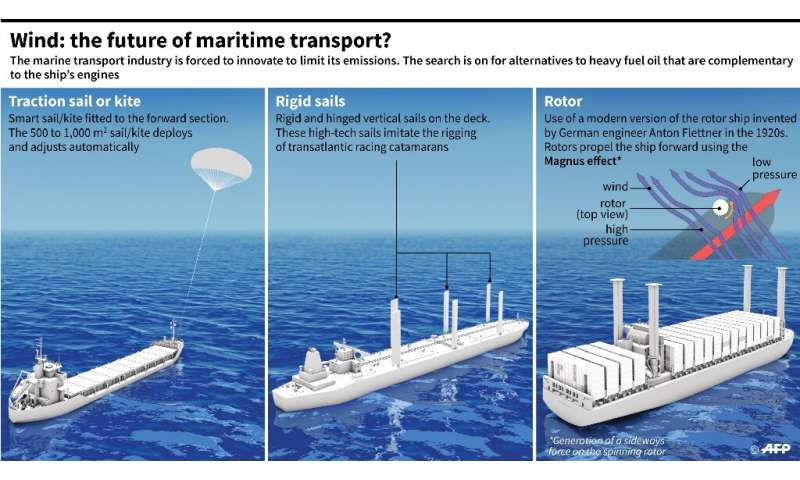 Wind: the future of maritime transport?