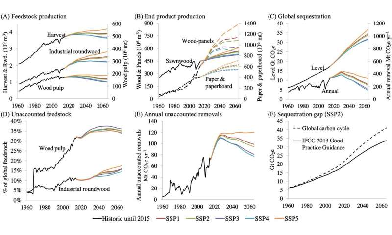 Wood products mitigate less than 1% of global carbon emissions