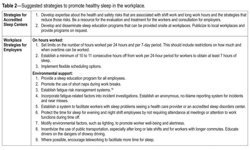 Workplace interventions may improve sleep habits and duration for employees