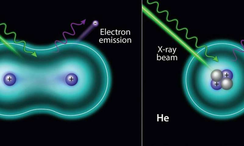 X-ray photoelectron spectroscopy of hydrogen and helium