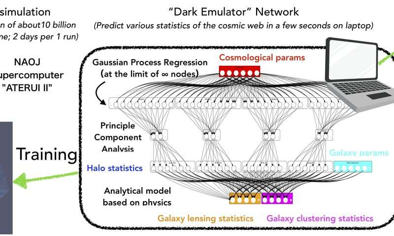 Artificial intelligence tool developed to predict the structure of the universe