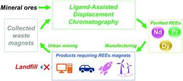 Technologies to extract, purify critical rare earth metals could be a 'game changer'