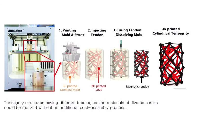 A 3D-printed tensegrity structure for soft robotics applications