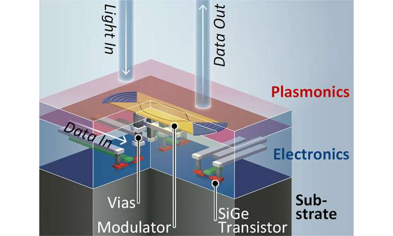 A completely new plasmonic chip for ultrafast data transmission using light