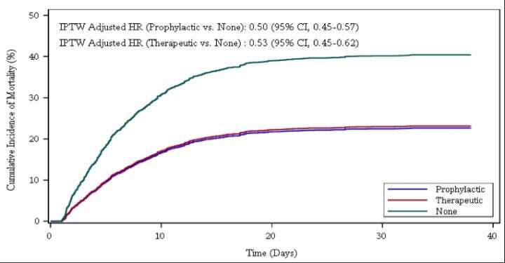 Additional data on blood thinner efficacy for COVID-19 and insight on best possible regimens
