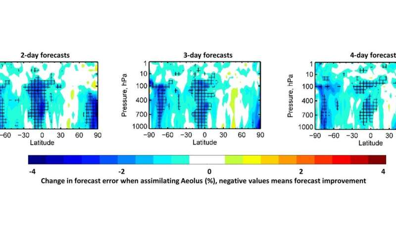Aeolus winds now in daily weather forecasts